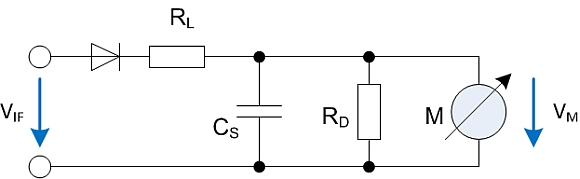 Qpeak detector principle